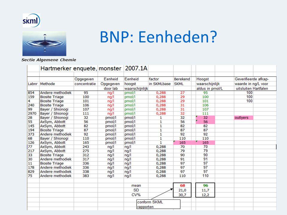 BNP: Eenheden? Sectie Algemene Chemie