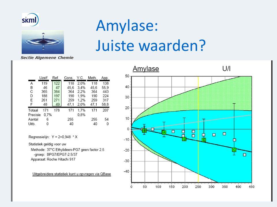 Amylase: Juiste waarden? Sectie Algemene Chemie