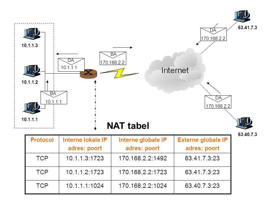 DA BA 10.1.1.1 10.1.1.3 10.1.1.2 63.41.7.3 63.40.7.3 BA 10.1.1.1 170.168.2.2 ProtocolInterne lokale IP adres: poort Interne globale IP adres: poort Externe globale IP adres: poort TCP10.1.1.3:1723170.168.2.2:149263.41.7.3:23 TCP10.1.1.2:1723170.168.2.2:172363.41.7.3:23 TCP10.1.1.1:1024170.168.2.2:102463.40.7.3:23 NAT tabel