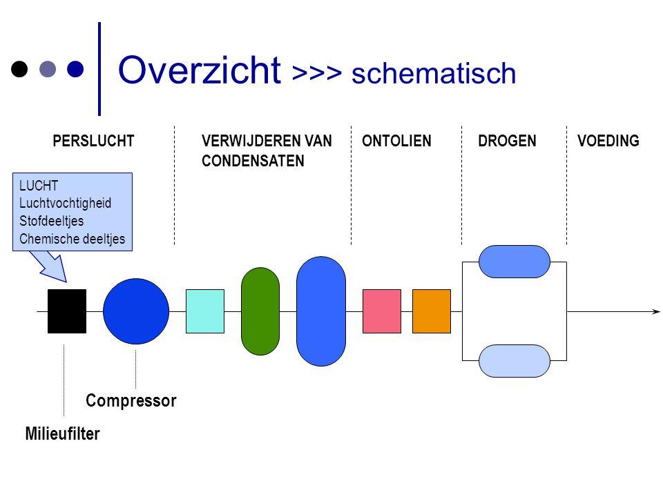 Compressor met ingebouwde koeler Leidingen voor voeding SWP 10bar Overzicht >>> praktisch