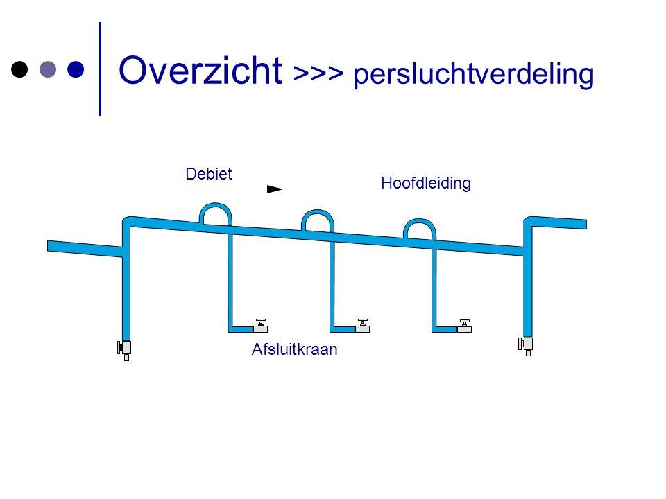 Voeding Afsluitkraan Voedingsleidingen met afsluitkranen Overzicht >>> persluchtverdeling