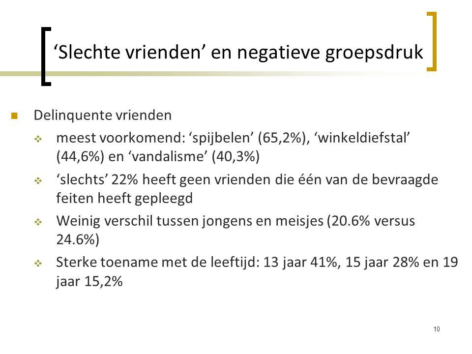 'Slechte vrienden' en negatieve groepsdruk  Delinquente vrienden  meest voorkomend: 'spijbelen' (65,2%), 'winkeldiefstal' (44,6%) en 'vandalisme' (40,3%)  'slechts' 22% heeft geen vrienden die één van de bevraagde feiten heeft gepleegd  Weinig verschil tussen jongens en meisjes (20.6% versus 24.6%)  Sterke toename met de leeftijd: 13 jaar 41%, 15 jaar 28% en 19 jaar 15,2% 10