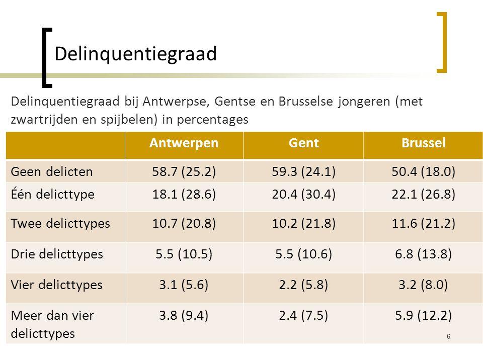 Delinquentiegraad AntwerpenGentBrussel Geen delicten58.7 (25.2)59.3 (24.1)50.4 (18.0) Één delicttype18.1 (28.6)20.4 (30.4)22.1 (26.8) Twee delicttypes10.7 (20.8)10.2 (21.8)11.6 (21.2) Drie delicttypes5.5 (10.5)5.5 (10.6)6.8 (13.8) Vier delicttypes3.1 (5.6)2.2 (5.8)3.2 (8.0) Meer dan vier delicttypes 3.8 (9.4)2.4 (7.5)5.9 (12.2) 6 Delinquentiegraad bij Antwerpse, Gentse en Brusselse jongeren (met zwartrijden en spijbelen) in percentages