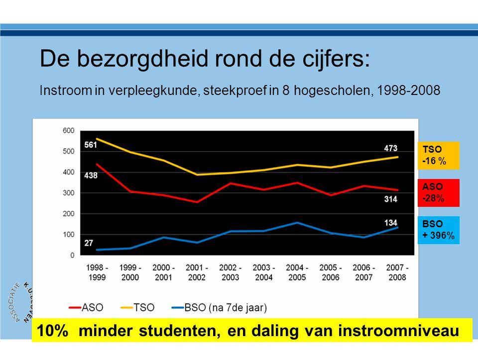 De bezorgdheid rond de cijfers: Instroom in verpleegkunde, steekproef in 8 hogescholen, 1998-2008 ASO -28% TSO -16 % BSO + 396% 10% minder studenten,