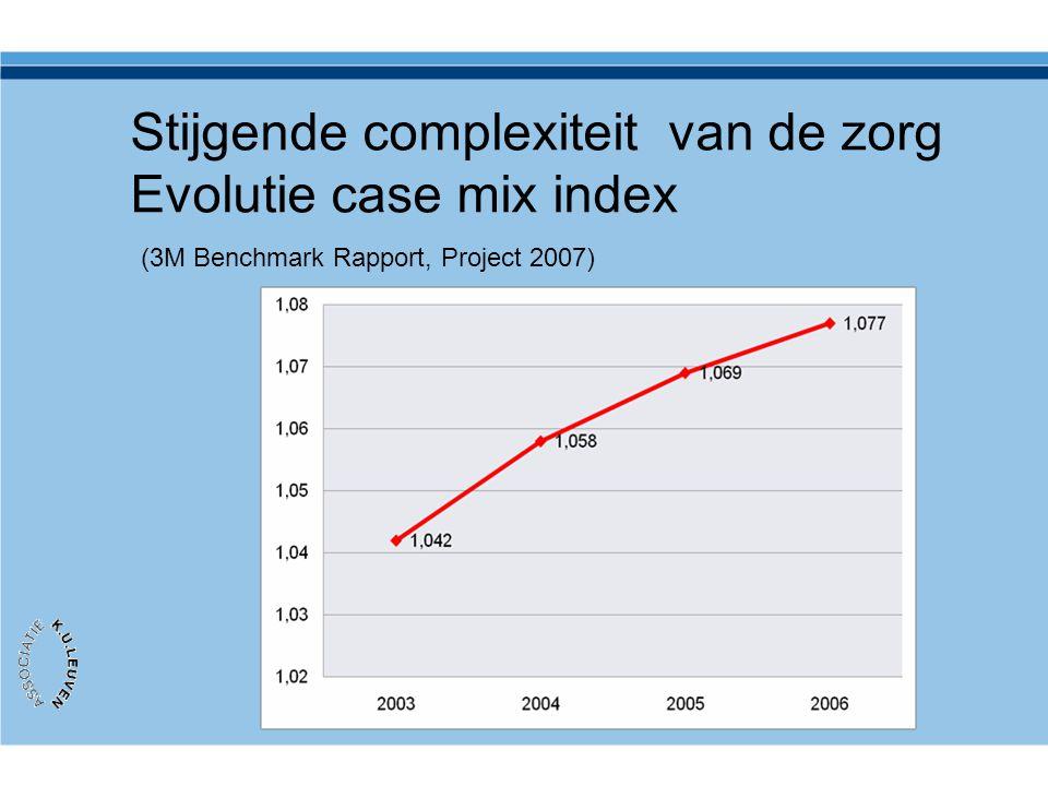 Stijgende complexiteit van de zorg Evolutie case mix index (3M Benchmark Rapport, Project 2007)