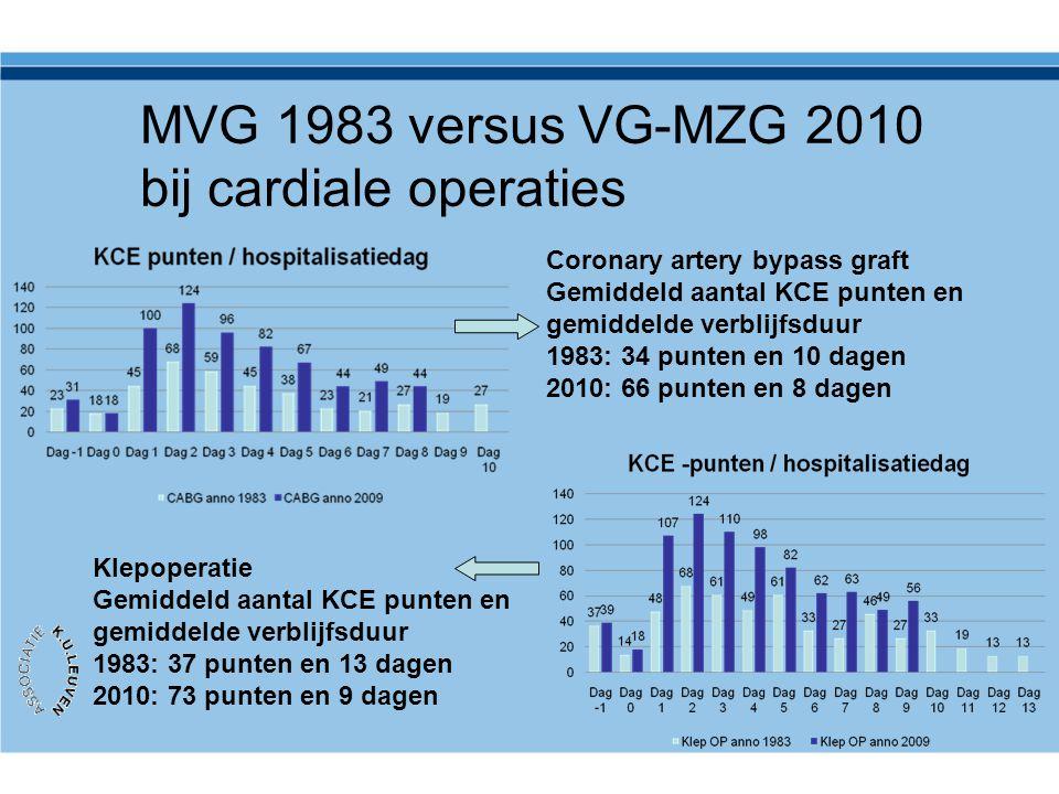 MVG 1983 versus VG-MZG 2010 bij cardiale operaties Coronary artery bypass graft Gemiddeld aantal KCE punten en gemiddelde verblijfsduur 1983: 34 punte