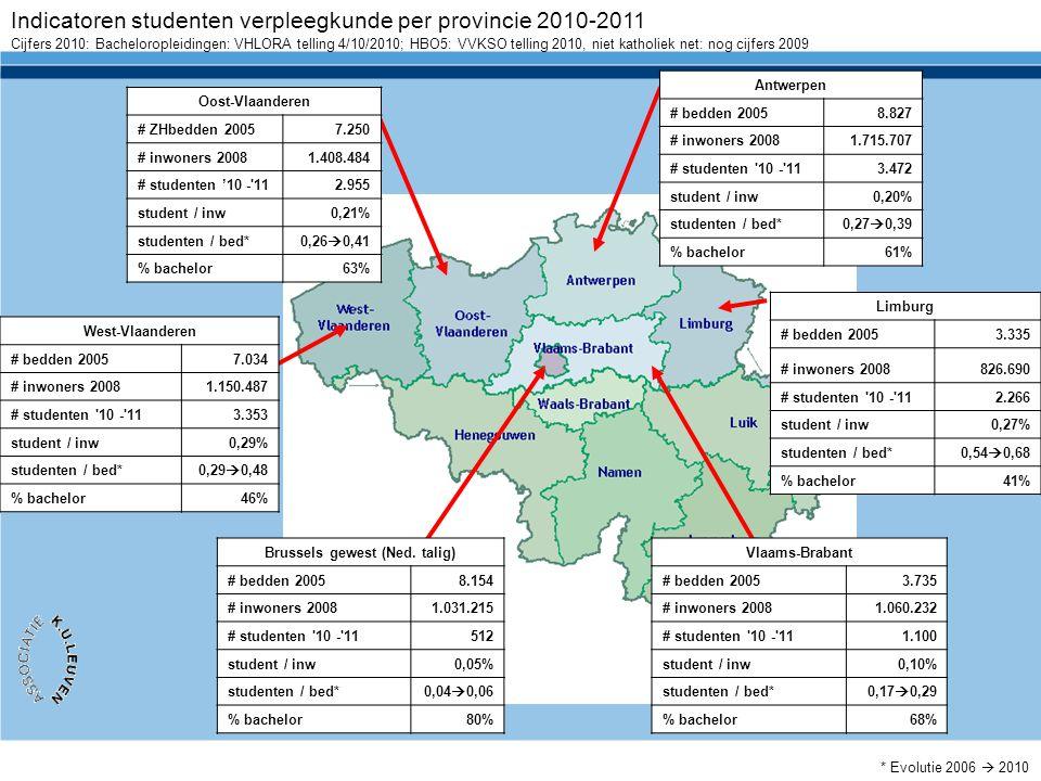Indicatoren studenten verpleegkunde per provincie 2010-2011 Oost-Vlaanderen # ZHbedden 20057.250 # inwoners 20081.408.484 # studenten '10 -'112.955 st