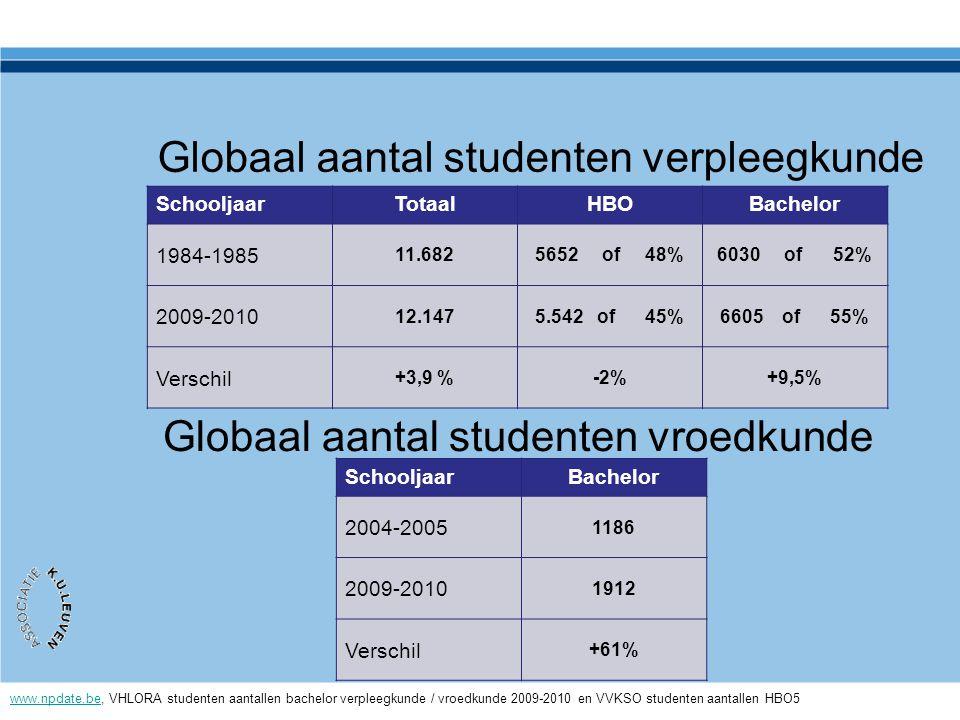 Globaal aantal studenten verpleegkunde SchooljaarTotaalHBOBachelor 1984-1985 11.6825652 of 48%6030 of 52% 2009-2010 12.1475.542 of 45%6605 of 55% Vers