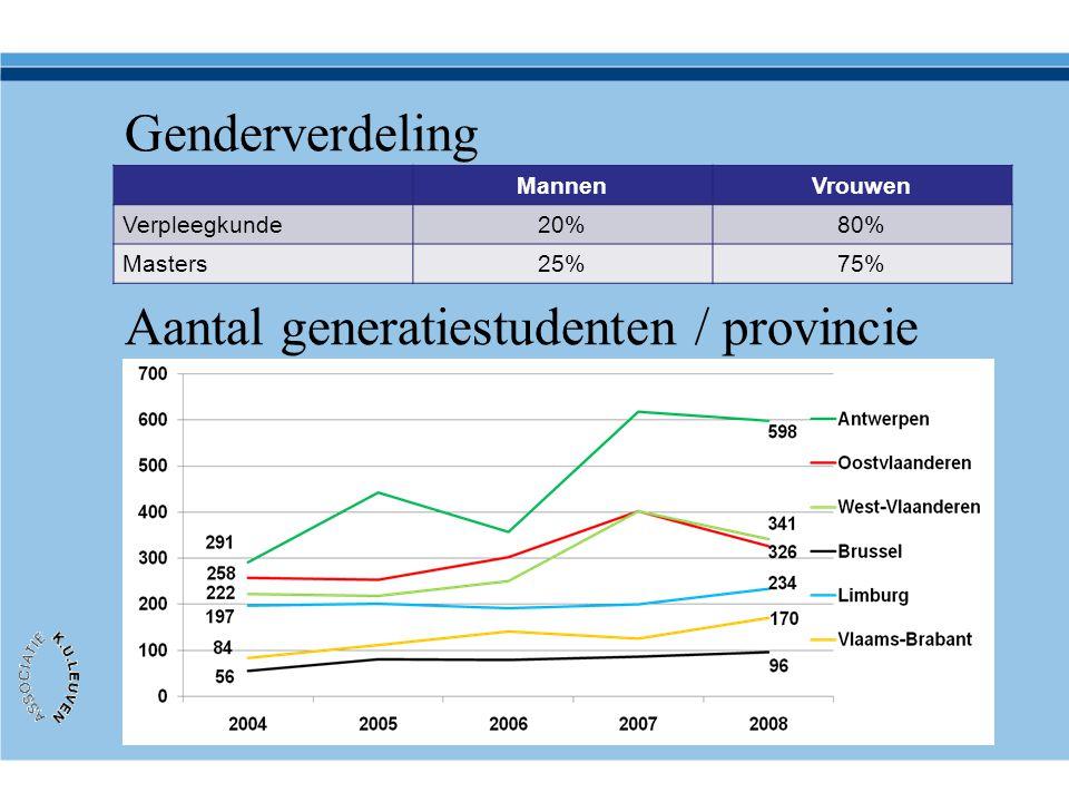 Genderverdeling MannenVrouwen Verpleegkunde20%80% Masters25%75% Aantal generatiestudenten / provincie