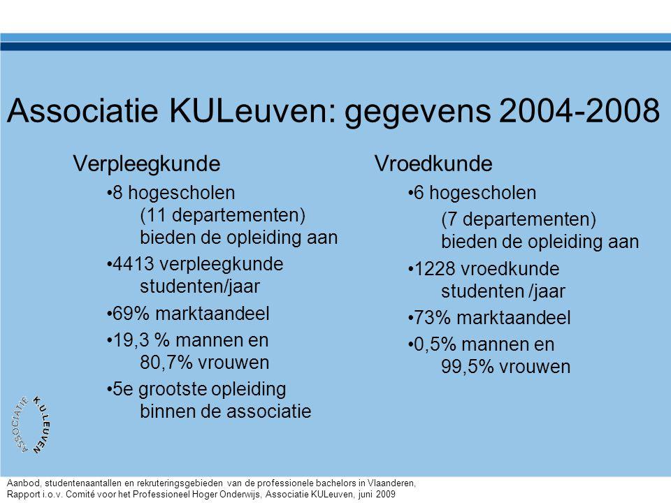 Associatie KULeuven: gegevens 2004-2008 Verpleegkunde •8 hogescholen (11 departementen) bieden de opleiding aan •4413 verpleegkunde studenten/jaar •69