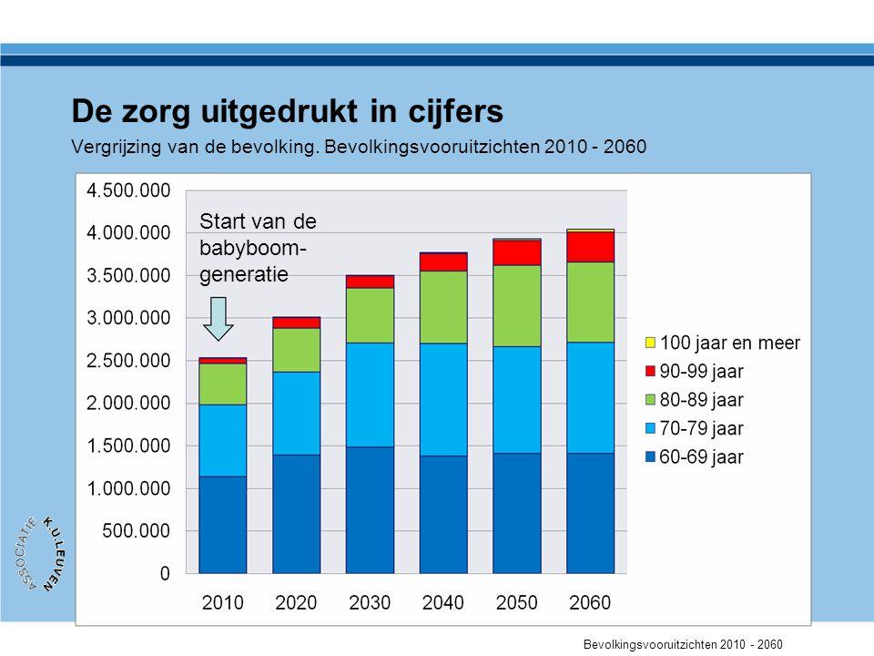 Evolutie werkgelegenheid 2000-2020 Bron: Werk maken van werk in de zorgsector.