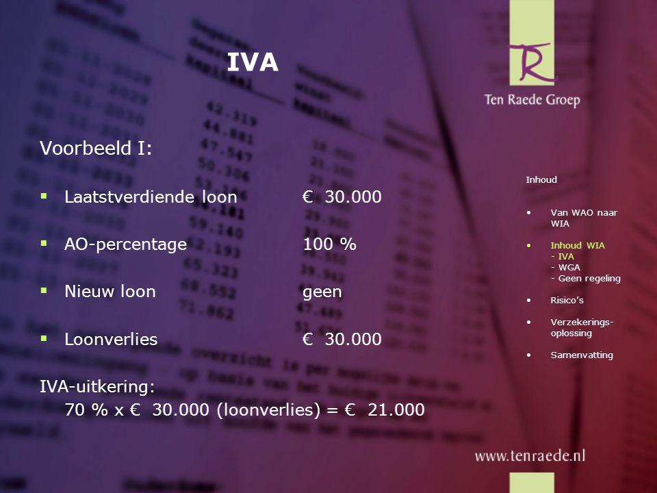 IVA Voorbeeld I:  Laatstverdiende loon€ 30.000  AO-percentage100 %  Nieuw loongeen  Loonverlies€ 30.000 IVA-uitkering: 70 % x € 30.000 (loonverlie