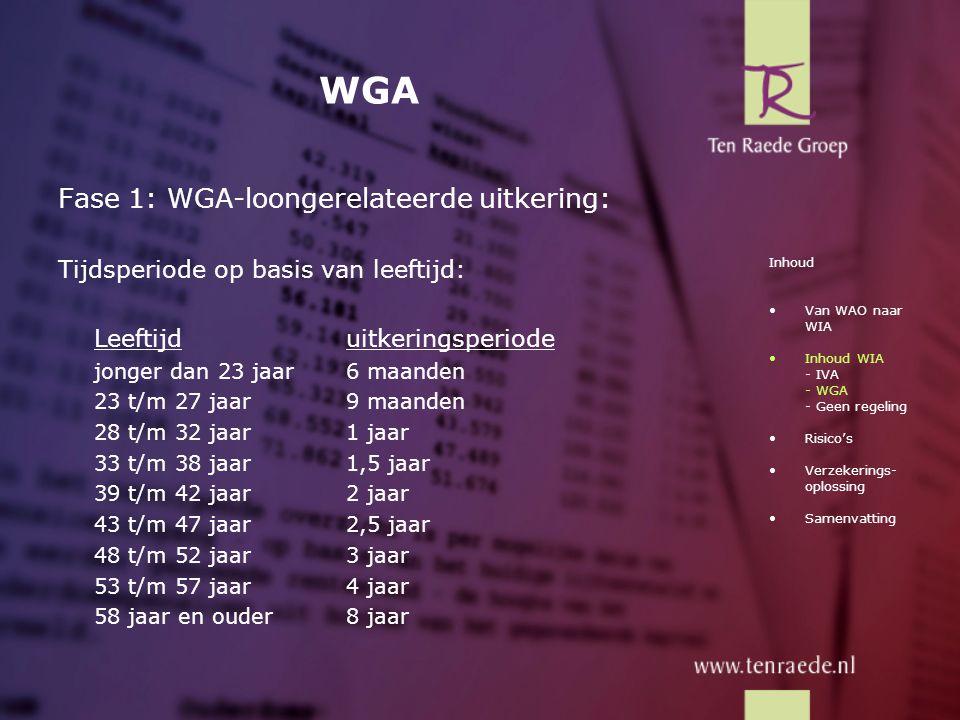 WGA Fase 1: WGA-loongerelateerde uitkering: Tijdsperiode op basis van leeftijd: Leeftijduitkeringsperiode jonger dan 23 jaar6 maanden 23 t/m 27 jaar9