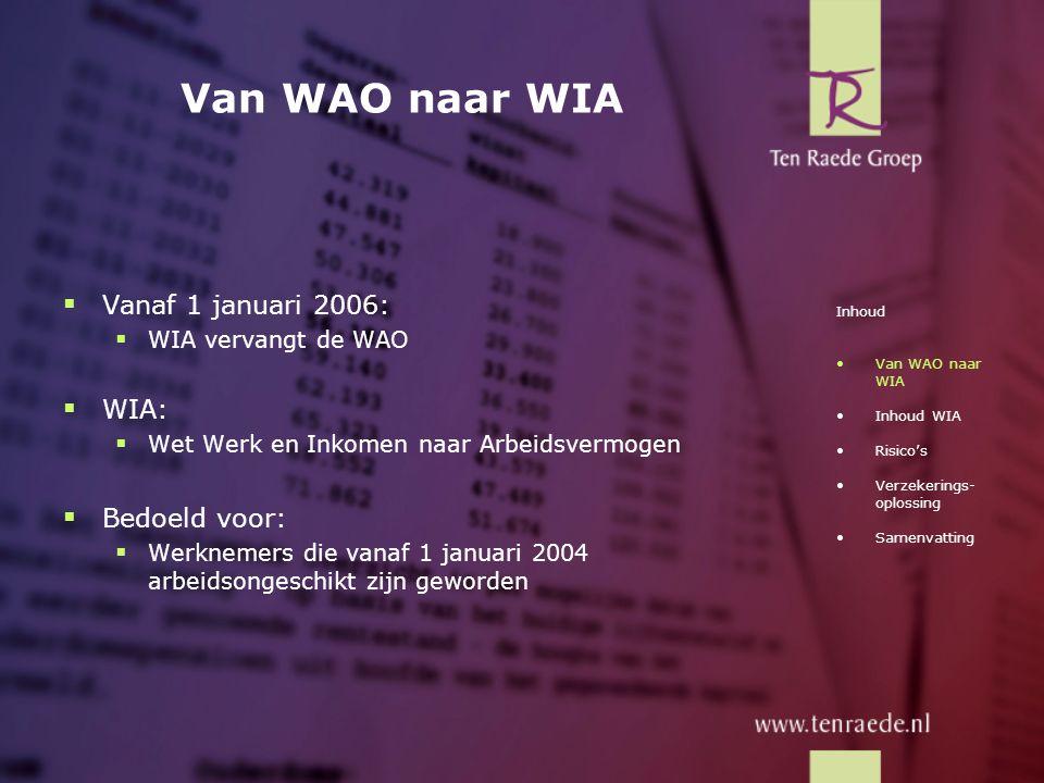 WGA WGA loonaanvulling, AO-percentage 35 – 80 %: Met voldoende gebruik restverdiencapaciteit (≥ 50 %) Inhoud •Van WAO naar WIA •Inhoud WIA - IVA - WGA - Geen regeling •Risico's •Verzekerings- oplossing •Samenvatting 1e jaar 2e jaar 70 0 100 Max 5 jaar NIEUW LOON Loon- gerelateerde uitkering Loon aanvulling WULBZ CAO