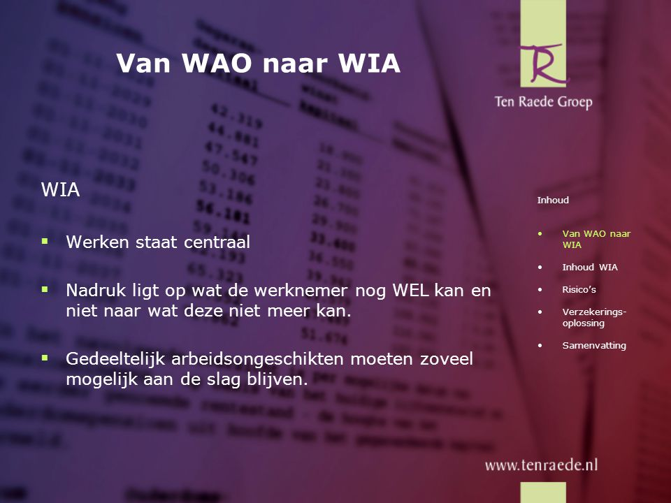 IVA Voorbeeld I:  Laatstverdiende loon€ 30.000  AO-percentage100 %  Nieuw loongeen  Loonverlies€ 30.000 IVA-uitkering: 70 % x € 30.000 (loonverlies) = € 21.000 Inhoud •Van WAO naar WIA •Inhoud WIA - IVA - WGA - Geen regeling •Risico's •Verzekerings- oplossing •Samenvatting