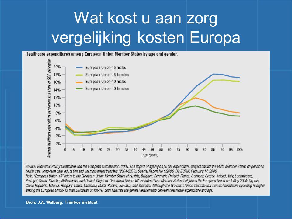 Vragen? m.v.hees@cqp.nl