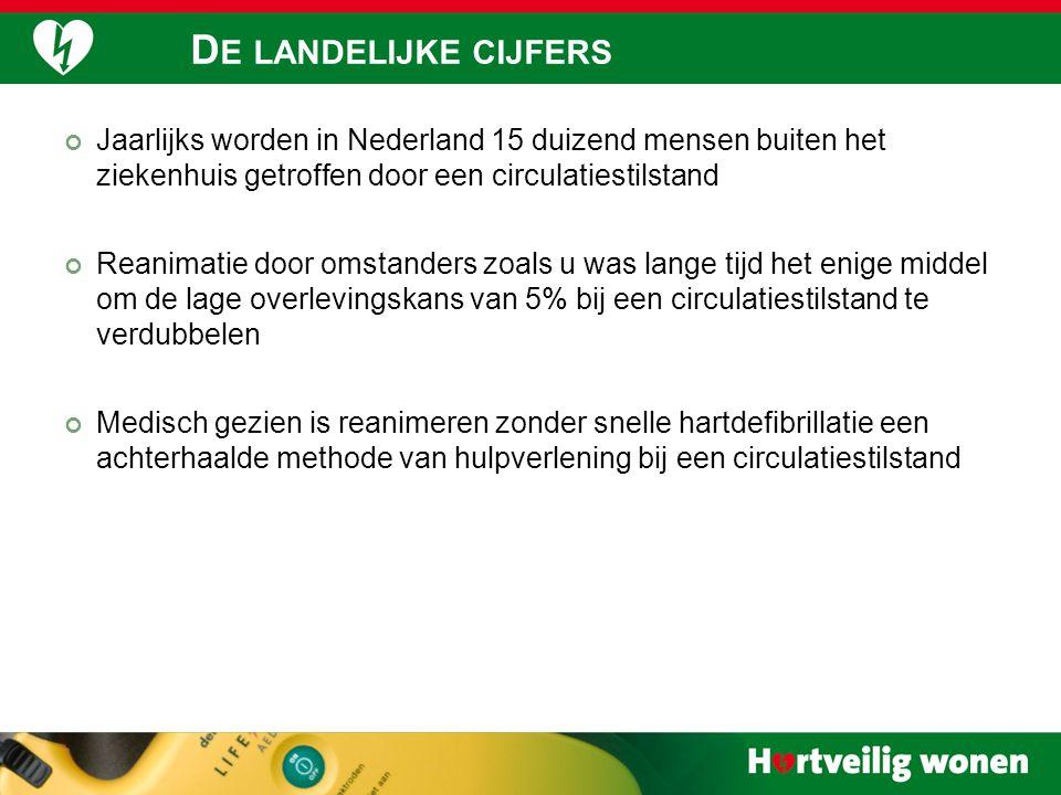 33 Jaarlijks worden in Nederland 15 duizend mensen buiten het ziekenhuis getroffen door een circulatiestilstand Reanimatie door omstanders zoals u w