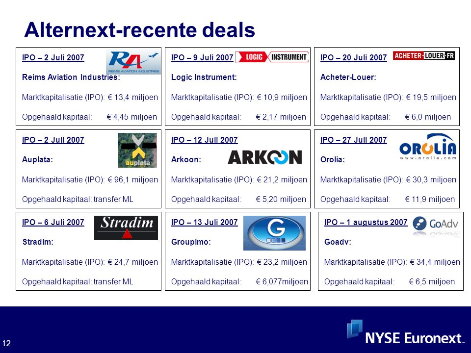 12 Alternext-recente deals IPO – 2 Juli 2007 Reims Aviation Industries: Marktkapitalisatie (IPO): € 13,4 miljoen Opgehaald kapitaal: € 4,45 miljoen IP
