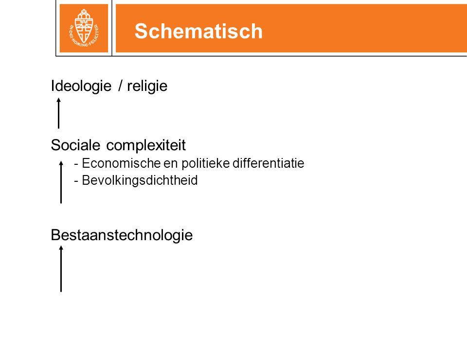 Schematisch Ideologie / religie Sociale complexiteit - Economische en politieke differentiatie - Bevolkingsdichtheid Bestaanstechnologie