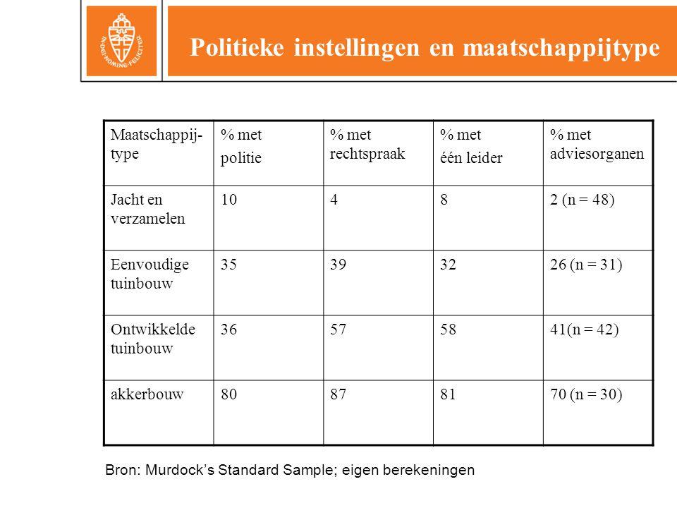 Politieke instellingen en maatschappijtype Maatschappij- type % met politie % met rechtspraak % met één leider % met adviesorganen Jacht en verzamelen 10482 (n = 48) Eenvoudige tuinbouw 35393226 (n = 31) Ontwikkelde tuinbouw 36575841(n = 42) akkerbouw80878170 (n = 30) Bron: Murdock's Standard Sample; eigen berekeningen