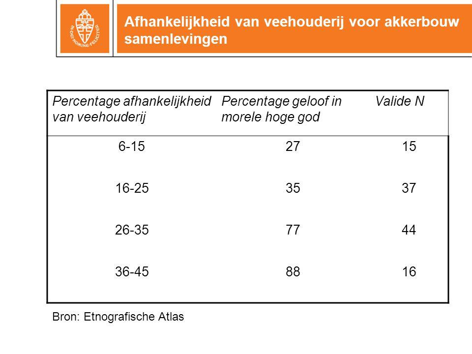 Afhankelijkheid van veehouderij voor akkerbouw samenlevingen Percentage afhankelijkheid van veehouderij Percentage geloof in morele hoge god Valide N 6-152715 16-253537 26-357744 36-458816 Bron: Etnografische Atlas