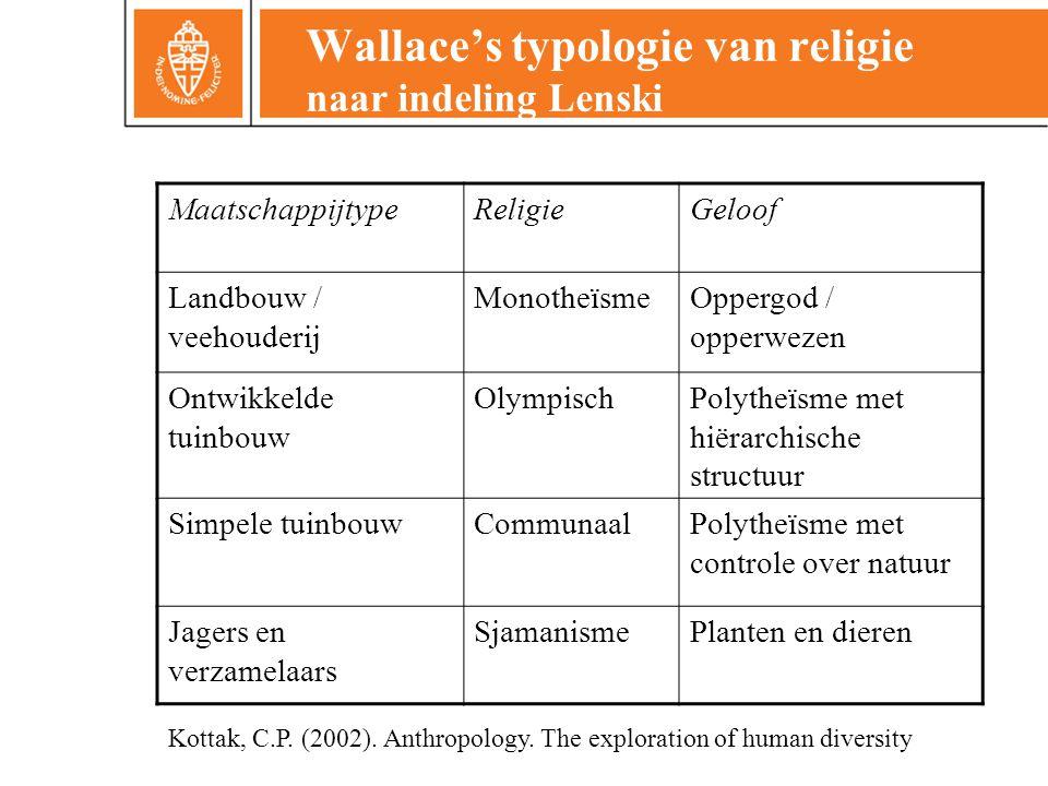 Wallace's typologie van religie naar indeling Lenski MaatschappijtypeReligieGeloof Landbouw / veehouderij MonotheïsmeOppergod / opperwezen Ontwikkelde