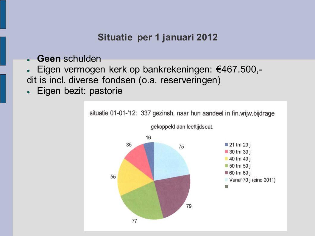 Situatie per 1 januari 2012  Geen schulden  Eigen vermogen kerk op bankrekeningen: €467.500,- dit is incl.