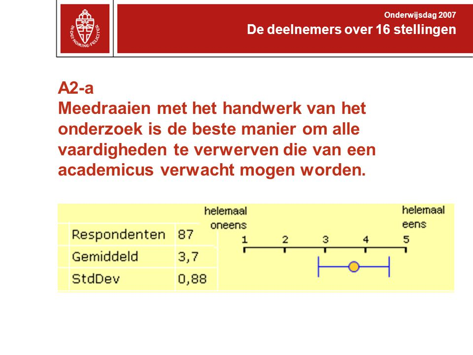 A2-a Meedraaien met het handwerk van het onderzoek is de beste manier om alle vaardigheden te verwerven die van een academicus verwacht mogen worden.