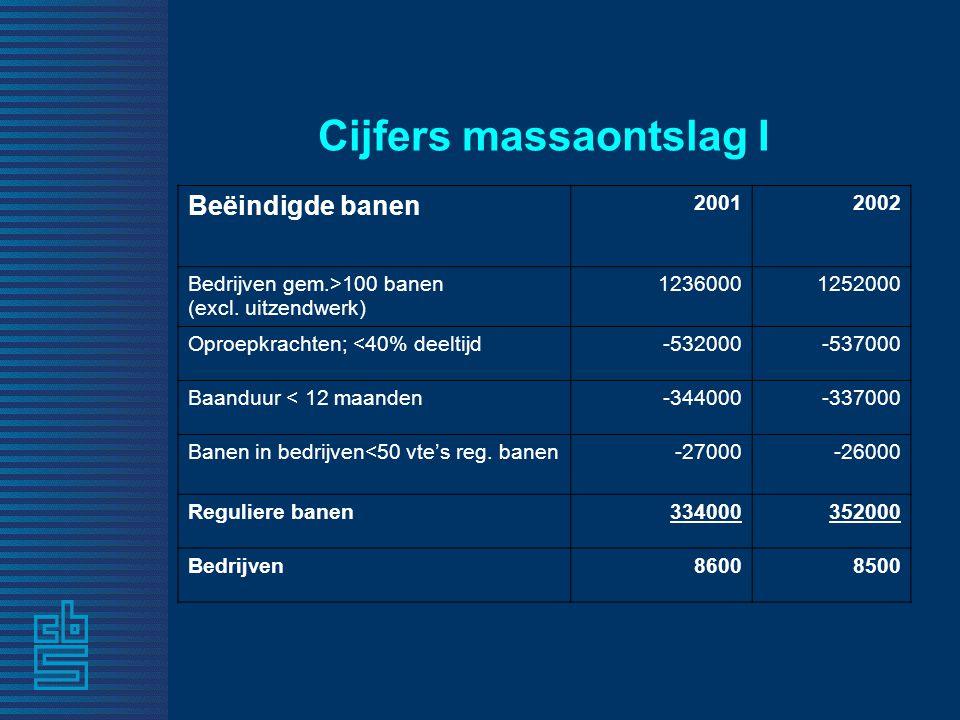 Cijfers massaontslag I Beëindigde banen 20012002 Bedrijven gem.>100 banen (excl.