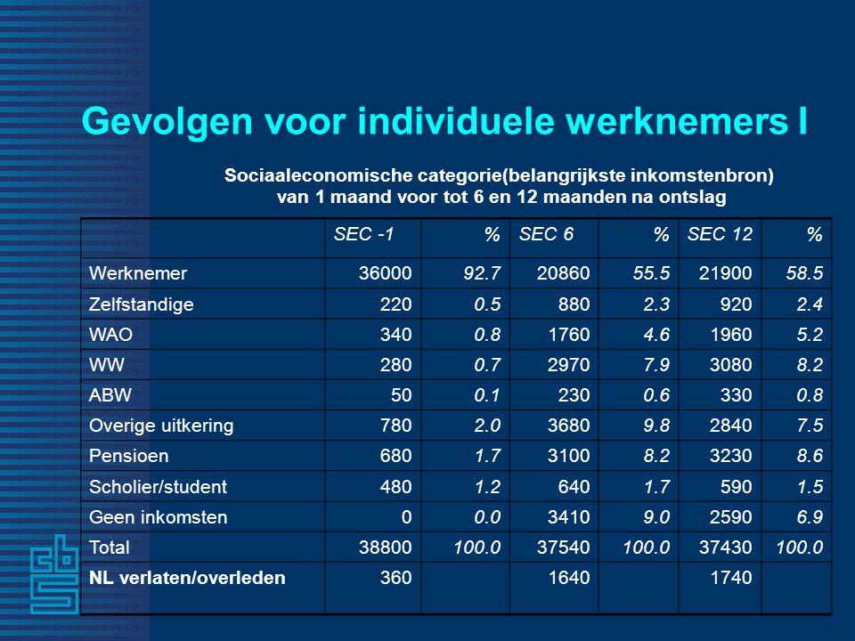 Gevolgen voor individuele werknemers I Sociaaleconomische categorie(belangrijkste inkomstenbron) van 1 maand voor tot 6 en 12 maanden na ontslag SEC -1%SEC 6%SEC 12% Werknemer3600092.7 20860 55.521900 58.5 Zelfstandige 220 0.5 880 2.3 920 2.4 WAO 340 0.8 1760 4.6 1960 5.2 WW 280 0.7 2970 7.9 3080 8.2 ABW 50 0.1 230 0.6 330 0.8 Overige uitkering 780 2.0 3680 9.8 2840 7.5 Pensioen 680 1.7 3100 8.2 3230 8.6 Scholier/student 480 1.2 640 1.7 590 1.5 Geen inkomsten00.0 3410 9.0 2590 6.9 Total38800100.0 37540100.037430100.0 NL verlaten/overleden 36016401740