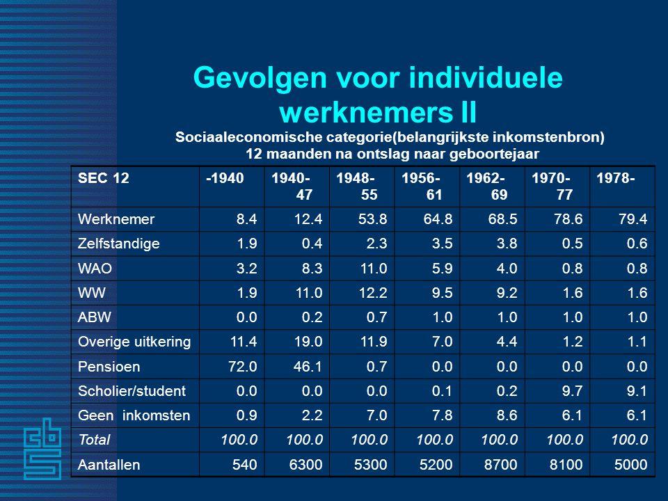 Gevolgen voor individuele werknemers II SEC 12-19401940- 47 1948- 55 1956- 61 1962- 69 1970- 77 1978- Werknemer 8.4 12.4 53.864.8 68.5 78.679.4 Zelfstandige 1.9 0.4 2.3 3.5 3.8 0.5 0.6 WAO 3.2 8.3 11.0 5.9 4.0 0.8 WW 1.9 11.0 12.2 9.5 9.2 1.6 ABW 0.0 0.2 0.7 1.0 Overige uitkering11.4 19.0 11.9 7.0 4.4 1.2 1.1 Pensioen72.0 46.1 0.7 0.0 Scholier/student 0.0 0.1 0.2 9.7 9.1 Geen inkomsten 0.9 2.2 7.0 7.8 8.6 6.1 Total100.0 Aantallen 540 6300 5300 5200 8700 8100 5000 Sociaaleconomische categorie(belangrijkste inkomstenbron) 12 maanden na ontslag naar geboortejaar