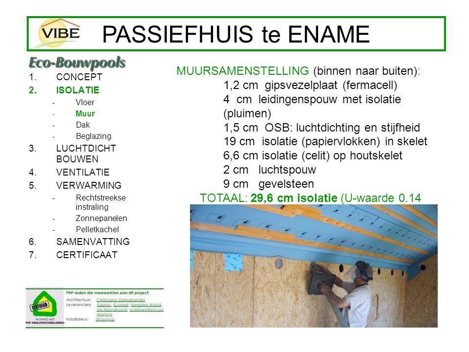 1.CONCEPT 2.ISOLATIE -Vloer -Muur -Dak -Beglazing 3.LUCHTDICHT BOUWEN 4.VENTILATIE 5.VERWARMING -Rechtstreekse instraling -Zonnepanelen -Pelletkachel 6.SAMENVATTING 7.CERTIFICAAT Ontwerp en presentatie: Architect Christophe Debrabander PASSIEFHUIS te ENAME