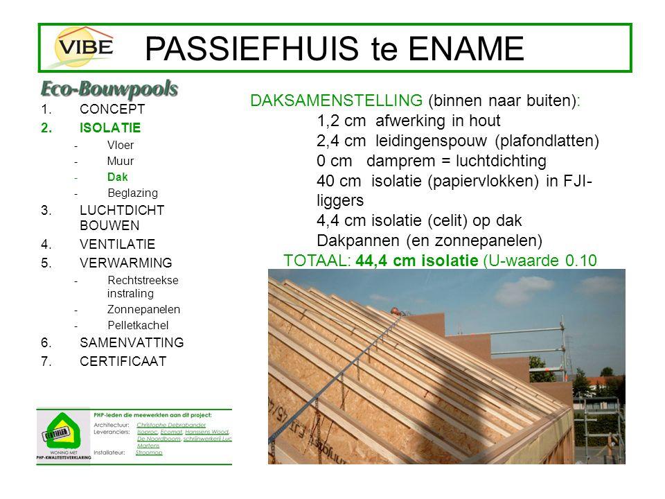 1.CONCEPT 2.ISOLATIE -Vloer -Muur -Dak -Beglazing 3.LUCHTDICHT BOUWEN 4.VENTILATIE 5.VERWARMING -Rechtstreekse instraling -Zonnepanelen -Pelletkachel 6.SAMENVATTING 7.CERTIFICAAT PASSIEFHUIS te ENAME RAAMKADER: Hout / PUR / hout U-waarde < 0.8 W/m²K BEGLAZING: DRIE voudig met thermische afstandshouder U-waarde 0.6 W/m²K; g = 0.52 TOTAAL: U-waarde 0.8 W/m²K