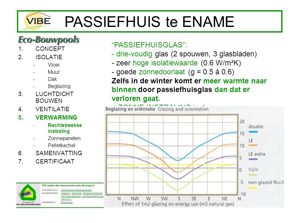 1.CONCEPT 2.ISOLATIE -Vloer -Muur -Dak -Beglazing 3.LUCHTDICHT BOUWEN 4.VENTILATIE 5.VERWARMING -Rechtstreekse instraling -Zonnepanelen -Pelletkachel 6.SAMENVATTING 7.CERTIFICAAT PASSIEFHUIS te ENAME 450 liter zonneboiler + 8 m² zonnepanelen -sanitair warm water (douche, afwas,…) -Bijverwarming ventilatielucht 275 m3 x 0,34 Wh/m³K x (40°lucht-23°binnen) = 1589 W (1.6 kW) vermogen
