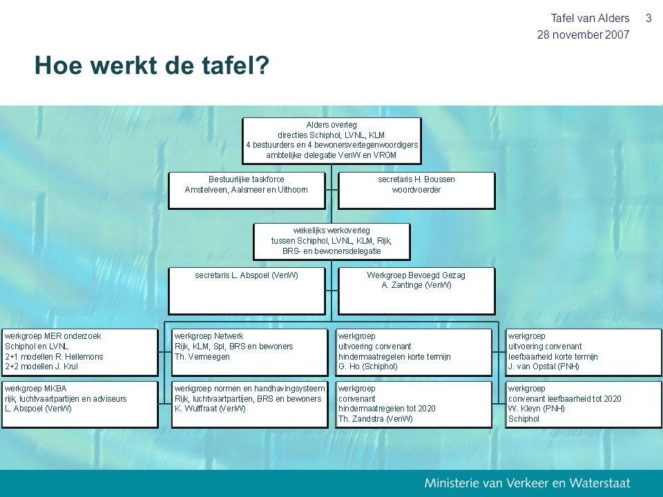 28 november 2007 Tafel van Alders44 Voorbereiding middellange termijn •Evaluatie proces door Alders, mede gericht op samenstelling bewonersdelegatie.