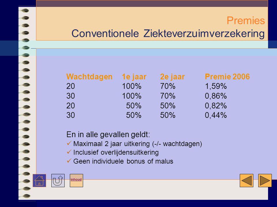 Premies Conventionele Ziekteverzuimverzekering Wachtdagen1e jaar 2e jaarPremie 2006 20 100% 70%1,59% 30 100% 70%0,86% 20 50% 50%0,82% 30 50% 50%0,44% En in alle gevallen geldt:  Maximaal 2 jaar uitkering (-/- wachtdagen)  Inclusief overlijdensuitkering  Geen individuele bonus of malus inhoud