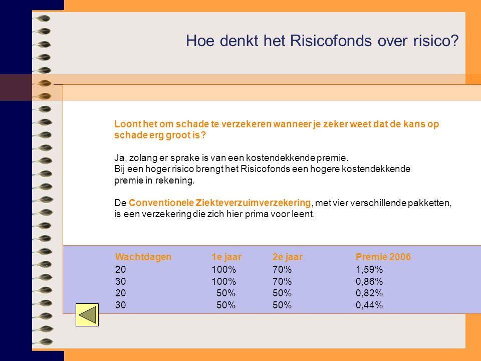 Hoe denkt het Risicofonds over risico? Loont het om schade te verzekeren wanneer je zeker weet dat de kans op schade erg groot is? Ja, zolang er sprak
