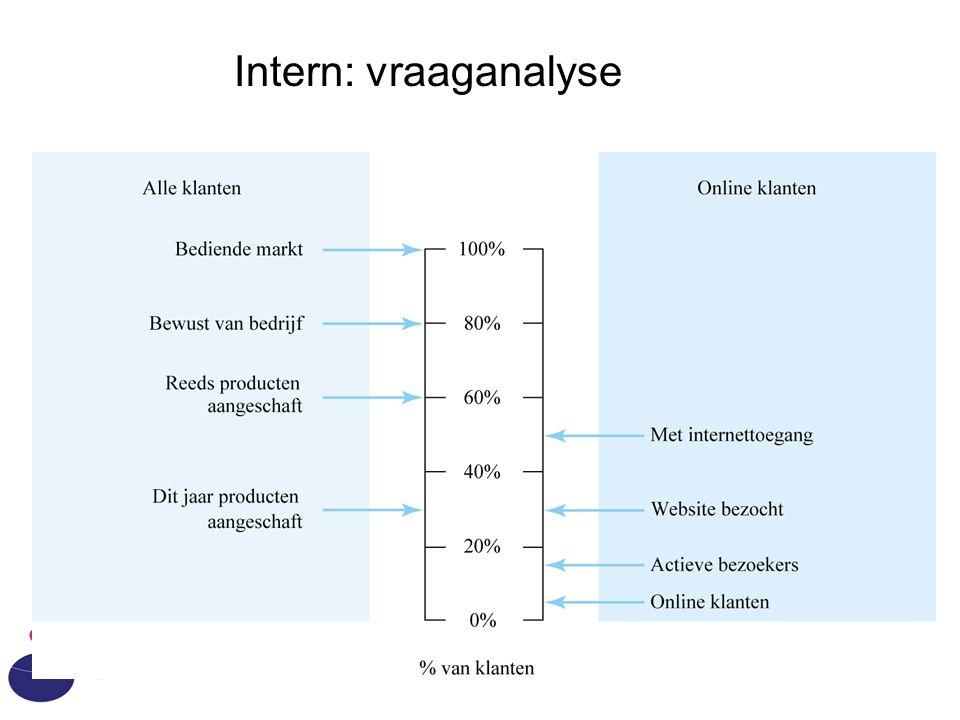 IAM - HvA Intern: vraaganalyse