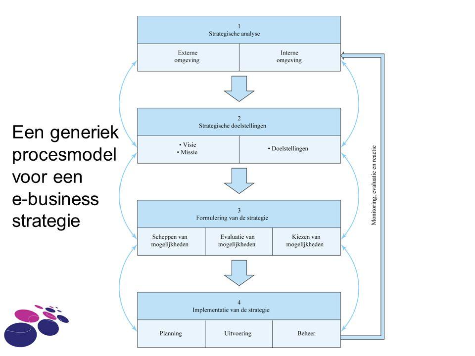 IAM - HvA Een generiek procesmodel voor een e-business strategie