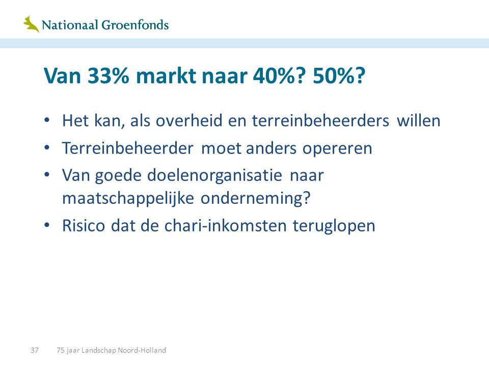 Van 33% markt naar 40%? 50%? • Het kan, als overheid en terreinbeheerders willen • Terreinbeheerder moet anders opereren • Van goede doelenorganisatie
