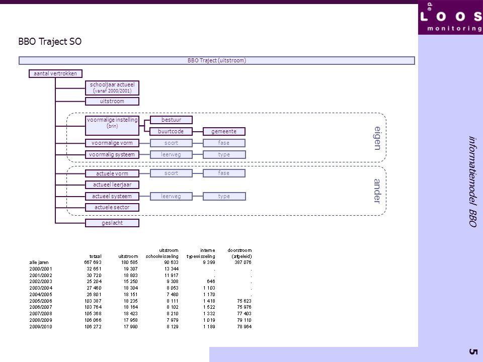 5 informatiemodel BBO BBO Traject SO aantal vertrokken schooljaar actueel ( vanaf 2000/2001) geslacht BBO Traject (uitstroom) voormalige instelling (