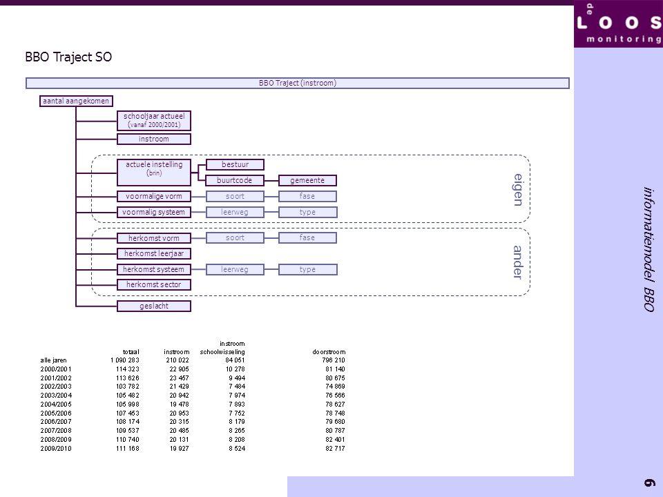 6 informatiemodel BBO BBO Traject SO aantal aangekomen schooljaar actueel ( vanaf 2000/2001) geslacht BBO Traject (instroom) actuele instelling ( brin