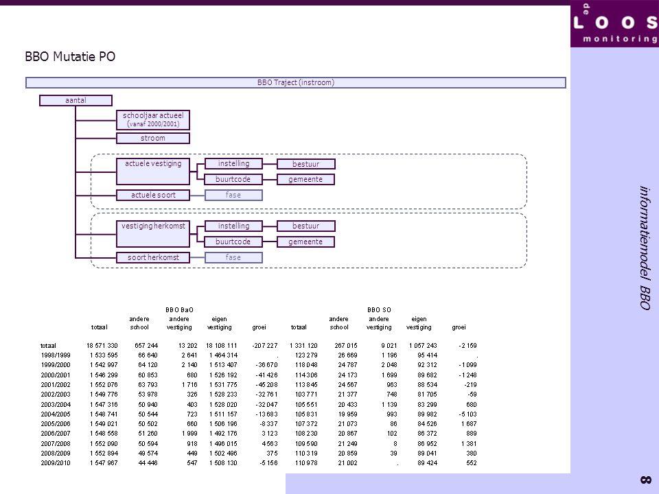 8 informatiemodel BBO BBO Mutatie PO aantal schooljaar actueel ( vanaf 2000/2001) BBO Traject (instroom) actuele vestiging buurtcodegemeente instellin