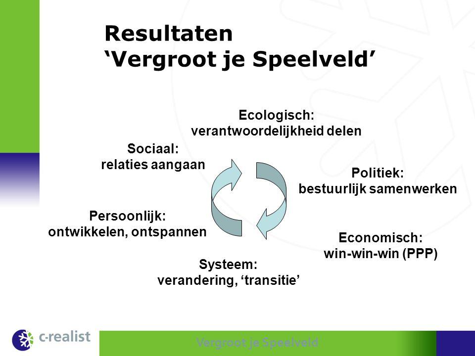 Vergroot je Speelveld Resultaten 'Vergroot je Speelveld' Ecologisch: verantwoordelijkheid delen Politiek: bestuurlijk samenwerken Economisch: win-win-
