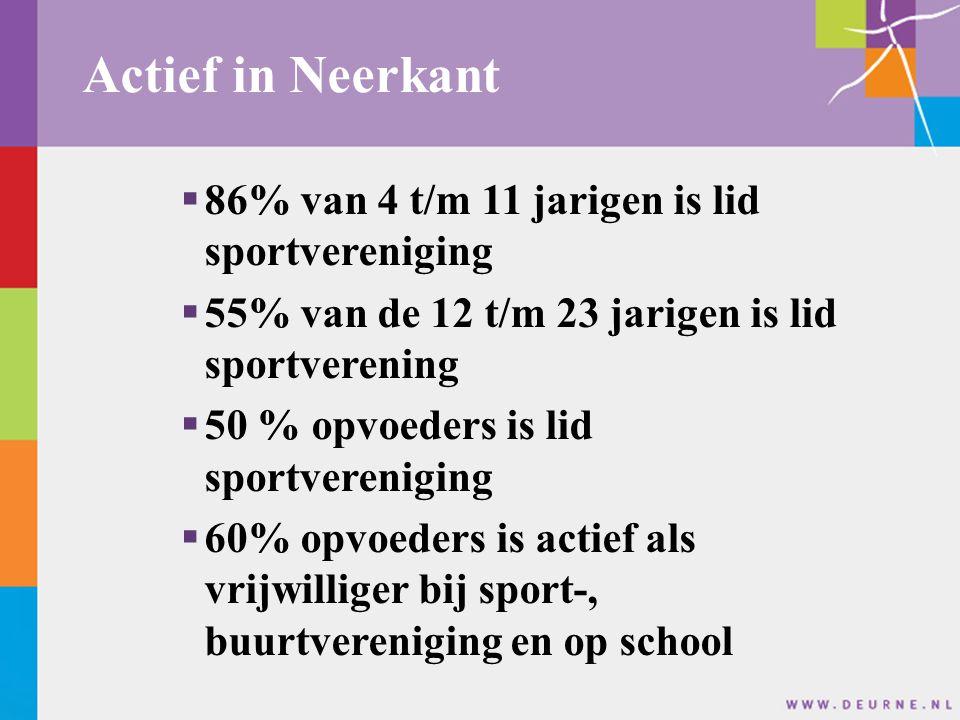 Actief in Neerkant  86% van 4 t/m 11 jarigen is lid sportvereniging  55% van de 12 t/m 23 jarigen is lid sportverening  50 % opvoeders is lid sport