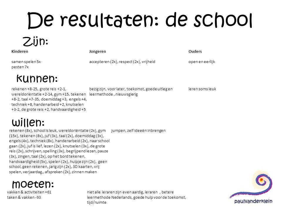 De resultaten: de school Zijn: kunnen: willen: moeten: Kinderen samen spelen 5x pesten 7x Jongeren accepteren (2x), respect (2x), vrijheid Ouders open