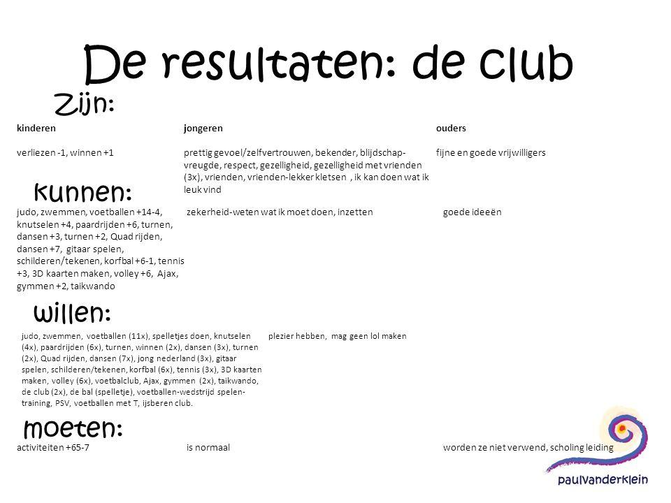 De resultaten: de club Zijn: kunnen: willen: moeten: kinderen verliezen -1, winnen +1 jongeren prettig gevoel/zelfvertrouwen, bekender, blijdschap- vr