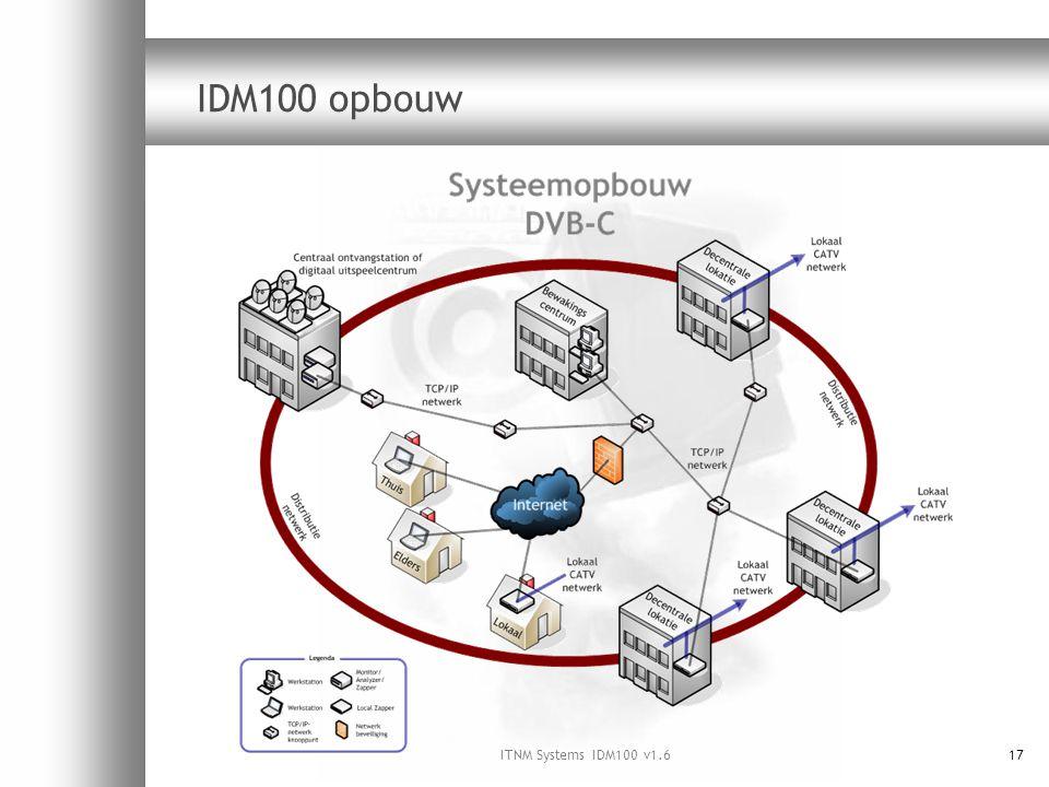 ITNM Systems IDM100 v1.617 IDM100 opbouw