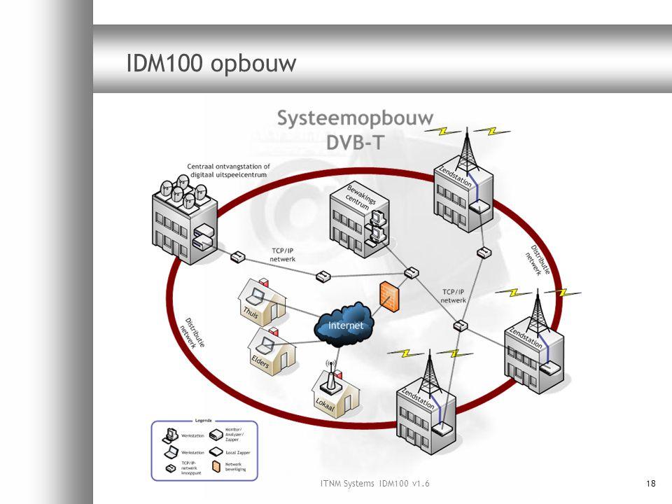ITNM Systems IDM100 v1.618 IDM100 opbouw