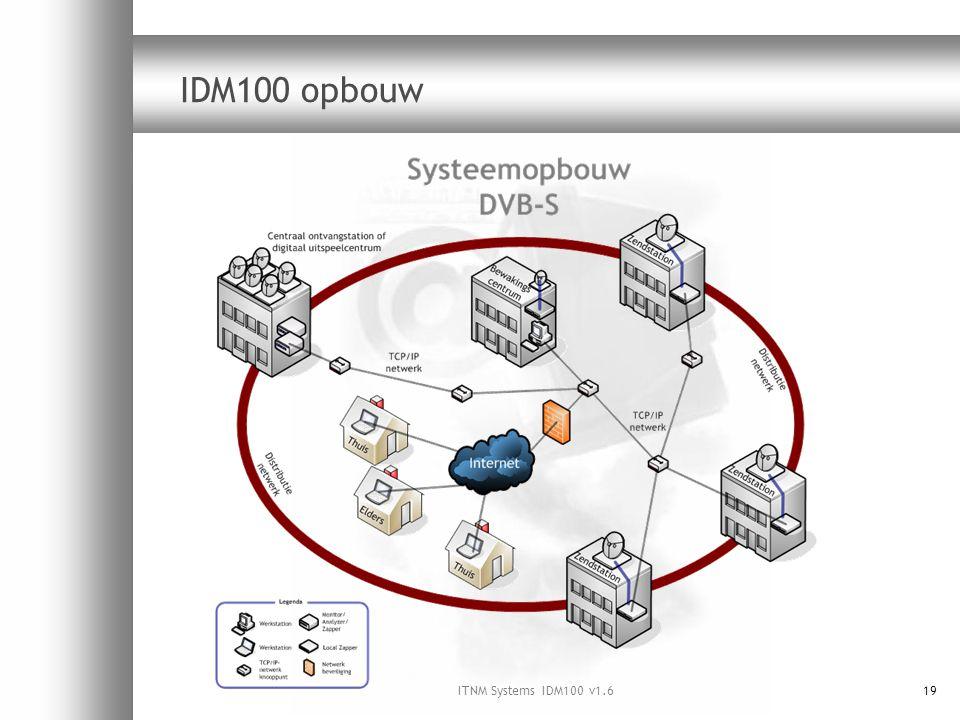 ITNM Systems IDM100 v1.619 IDM100 opbouw